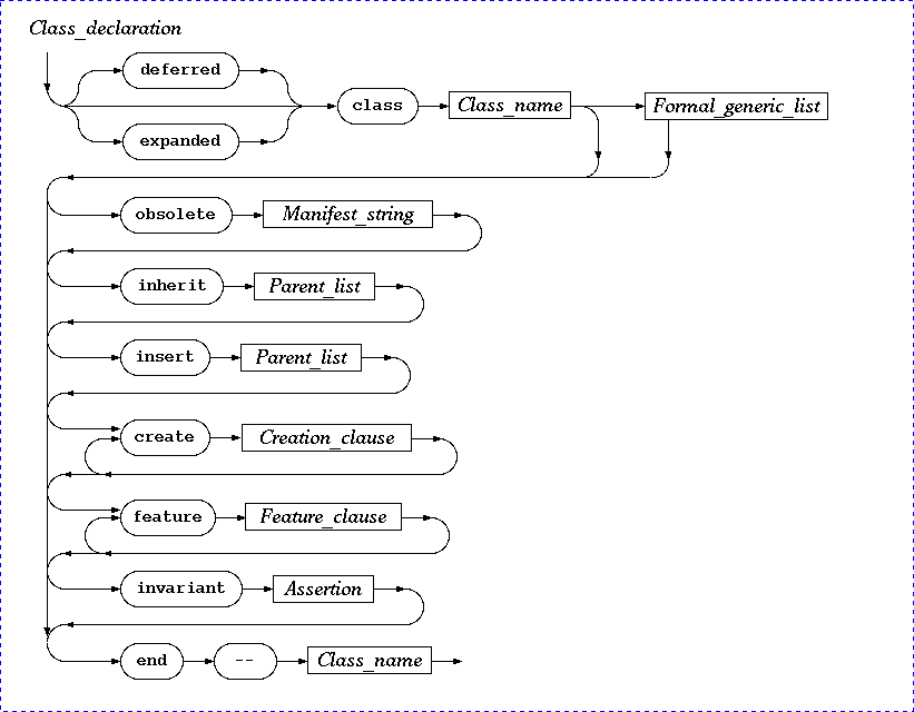 Syntax Diagram For C Wiring Schemes