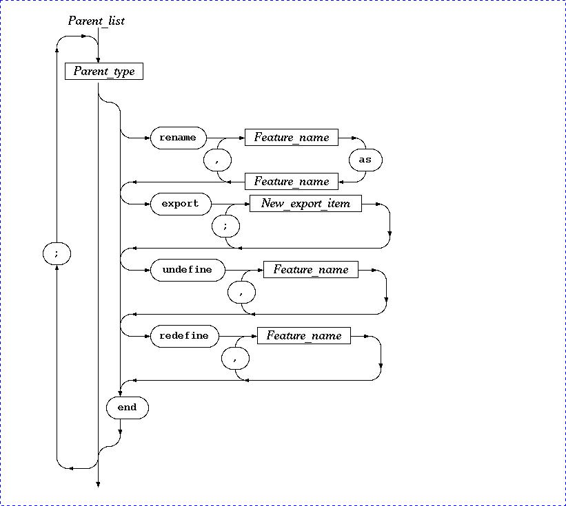 Syntax Diagrams Liberty Eiffel Wiki